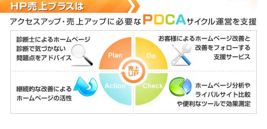 アクセスアップ・売上アップに必要なPDCAサイクル運営を支援